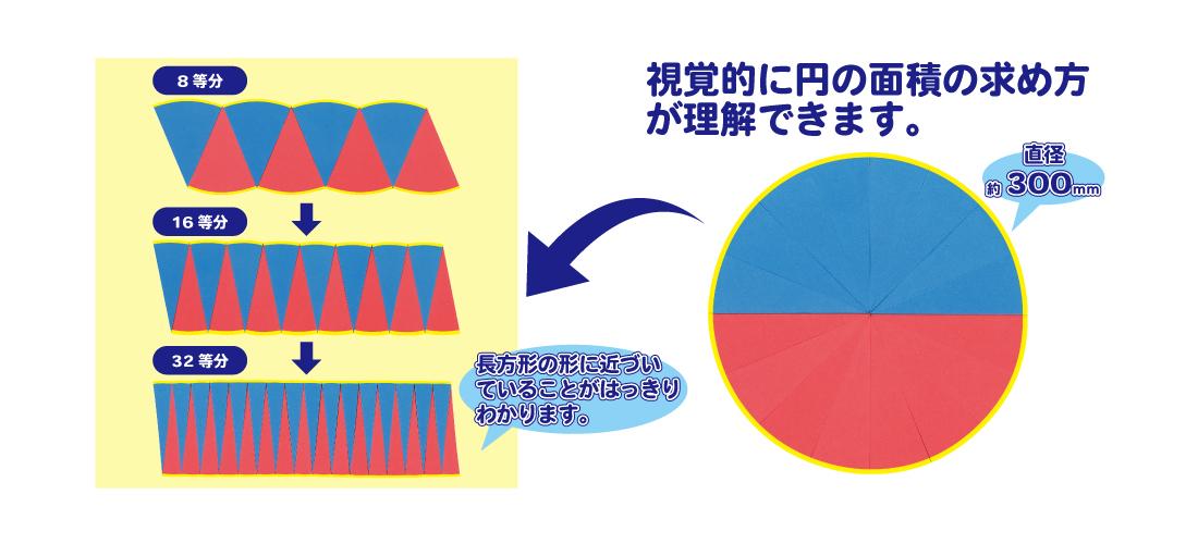 円の面積説明器