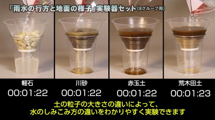 理科4年 「雨水の行方と地面の様子」実験器セット(8グループ用)